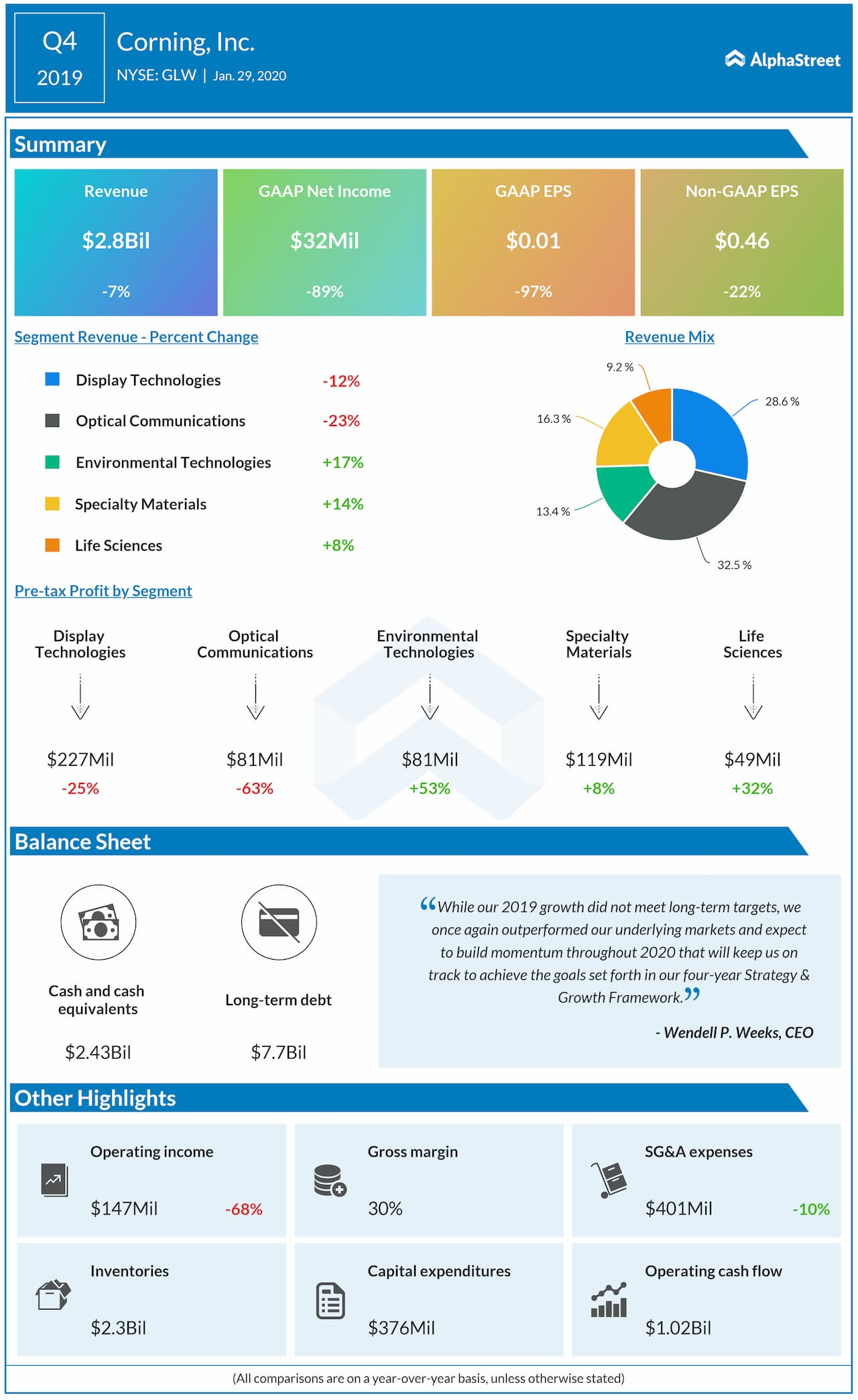 Corning (GLW) Q4 2019 Earnings Snapshot
