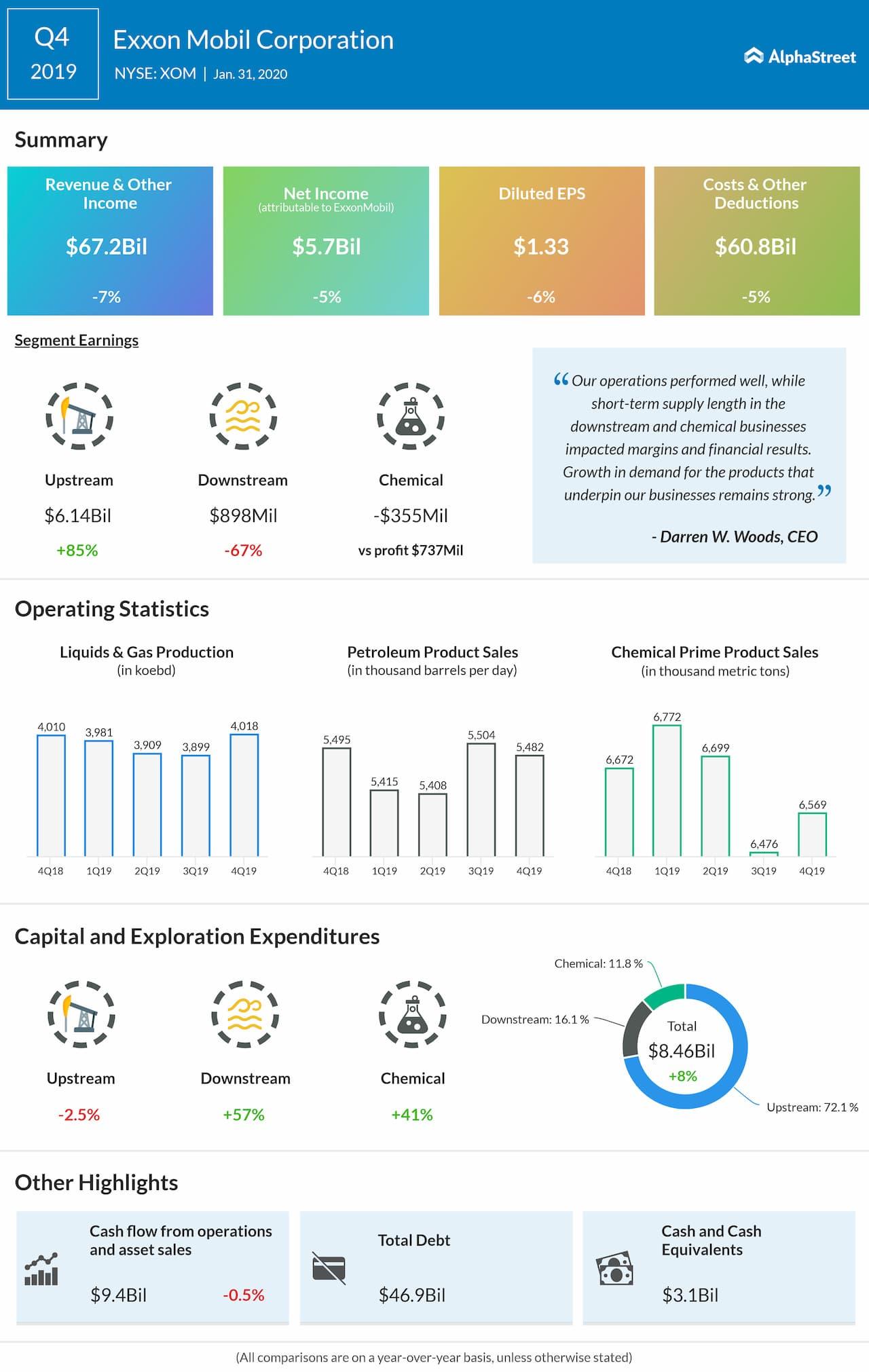 Exxon Mobil (XOM) Q4 2019 Earnings Results