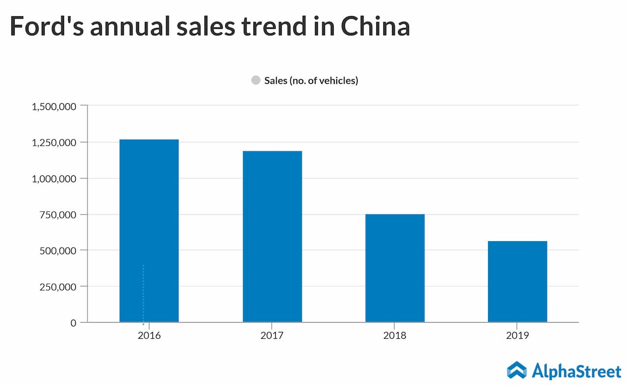 Ford annual sales trend in China