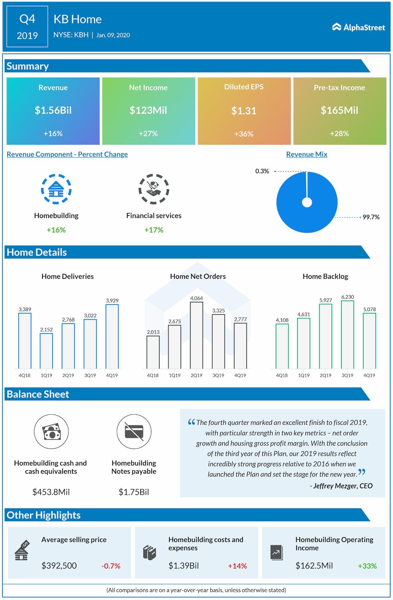 KB Home (KBH) Q4 2019 earnings review
