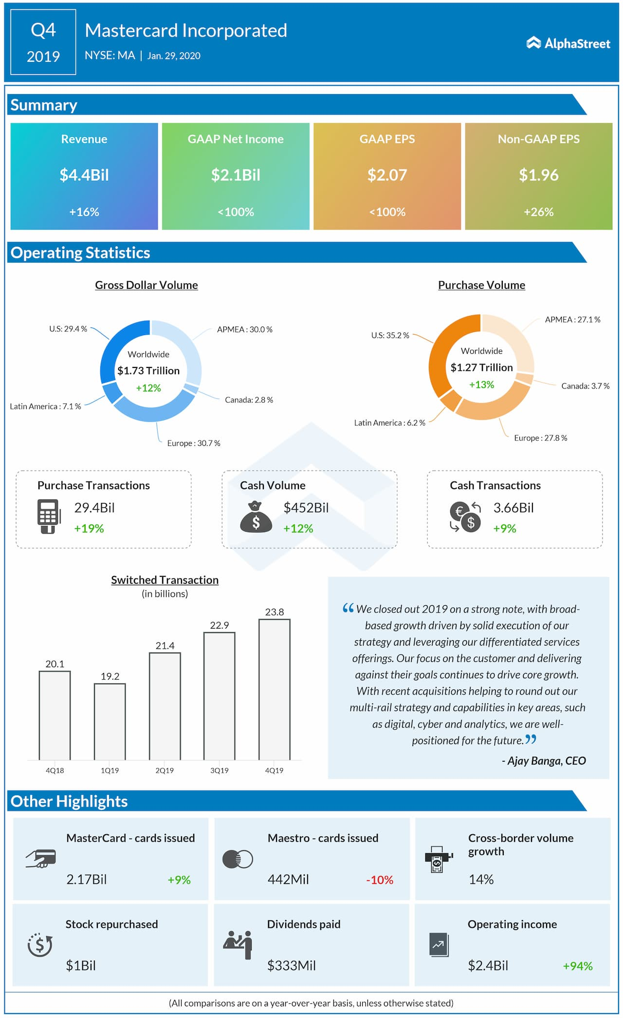 Mastercard (MA) Q4 2019 Earnings Review