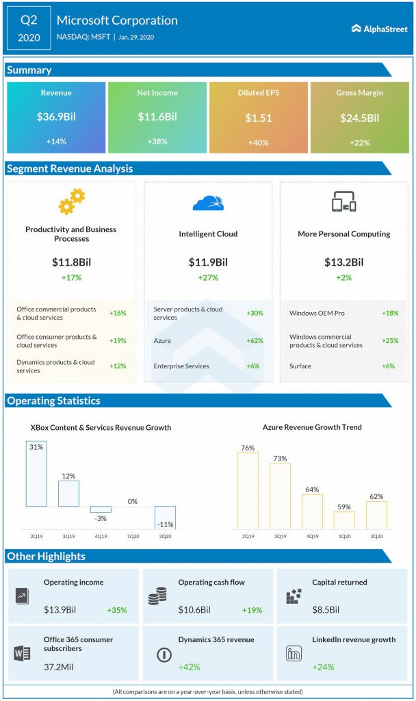 microsoft Q2 2020 earnings infographic
