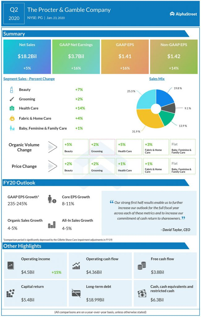 Procter and Gamble (PG) Q2 2020 earnings infograph