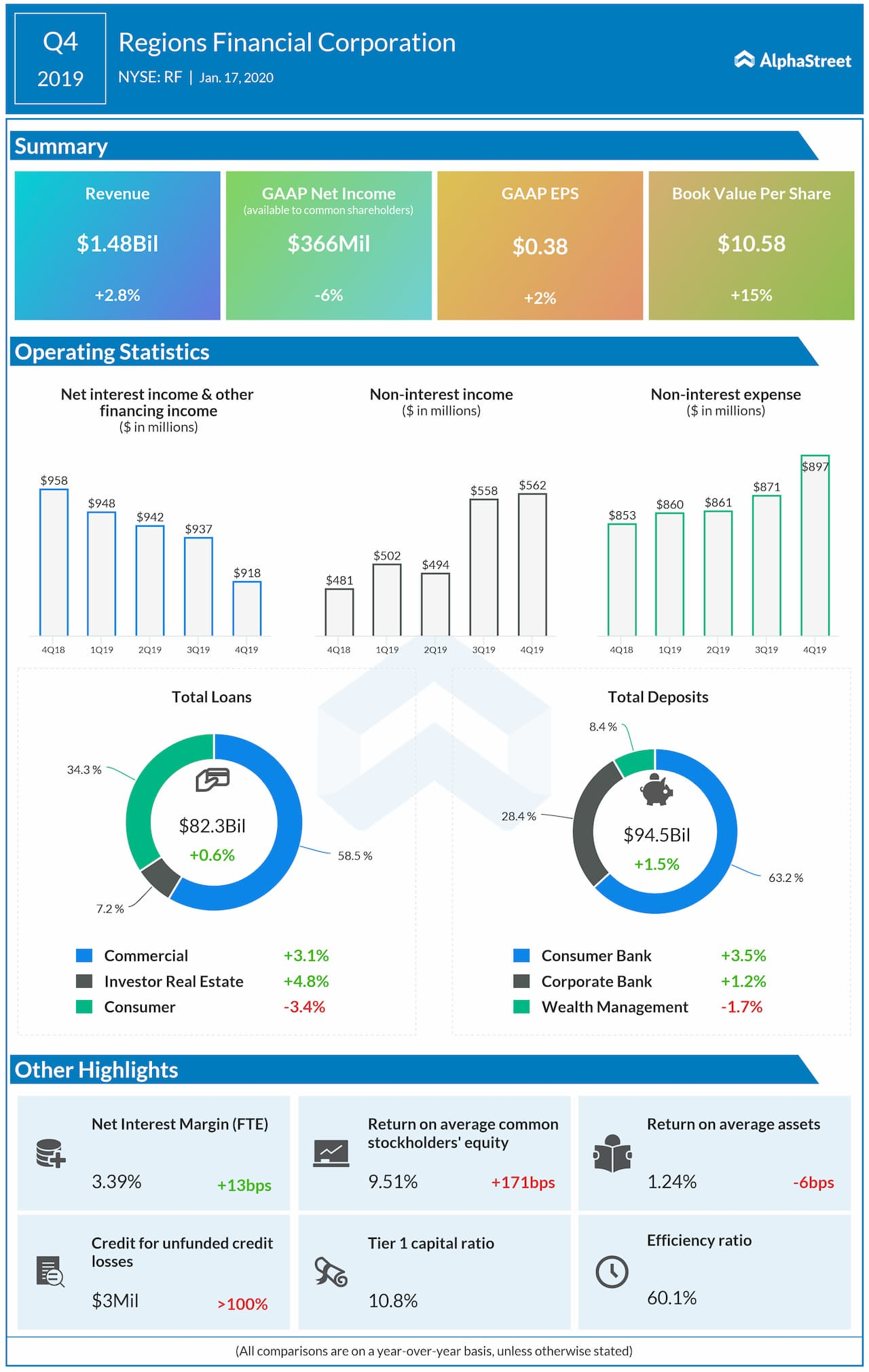 Regions Financial reports Q4 2019 earnings results