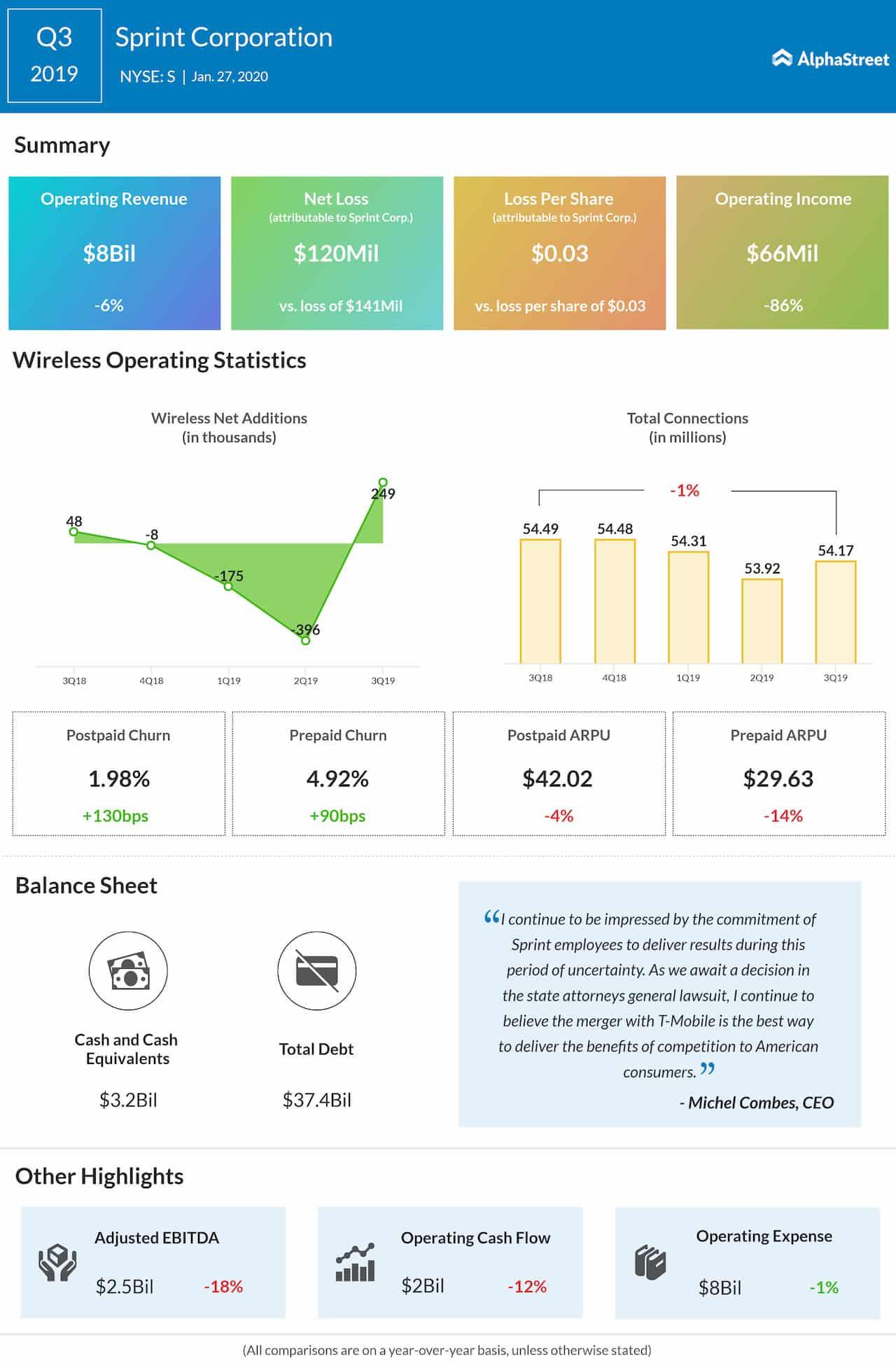 Sprint (S) Q3 loss narrows, beats Street view; revenues miss