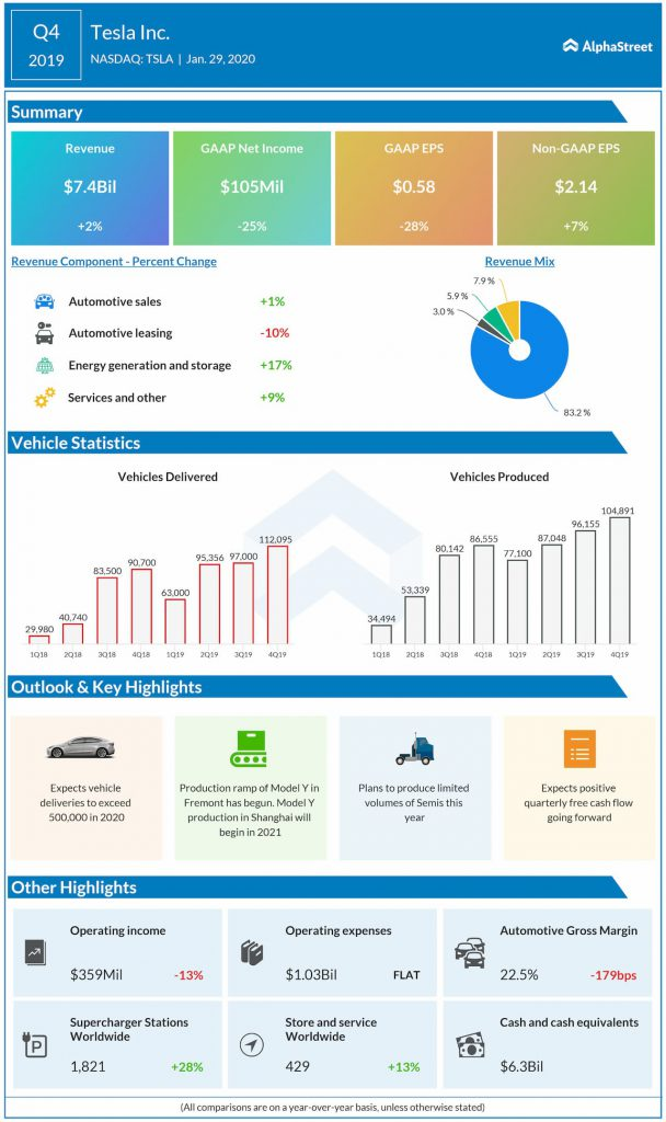 Tesla Q4 2019 earnings infographic