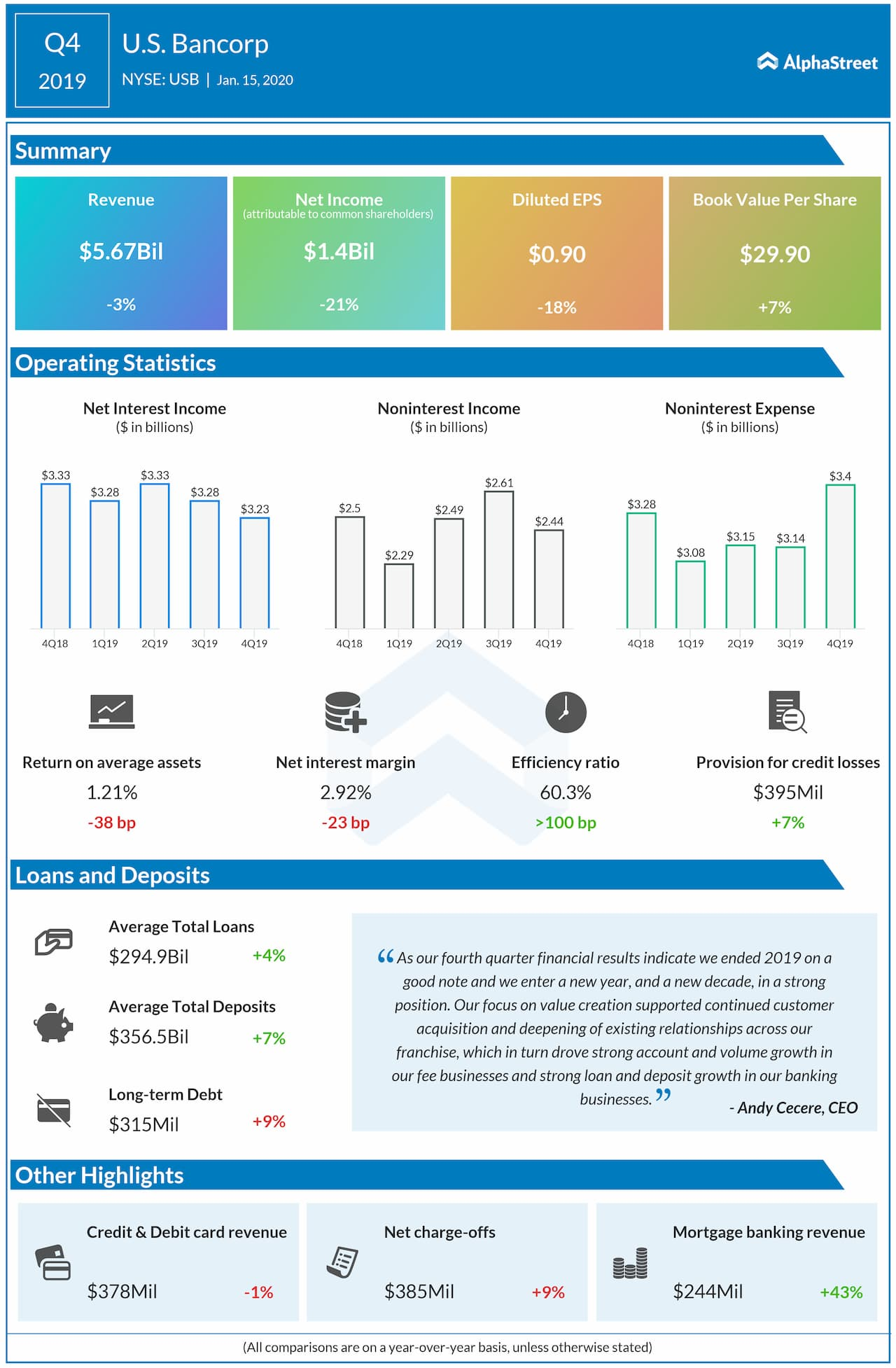 U.S. Bancorp (USB) Q4 2019 Earnings Snapshot
