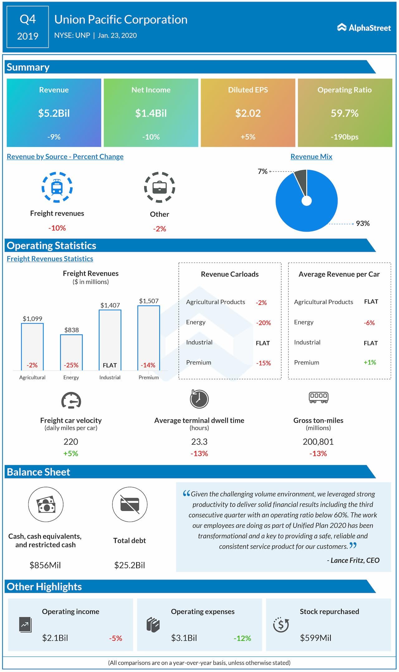 Union Pacific (UNP) Q4 2019 Earnings Snapshot