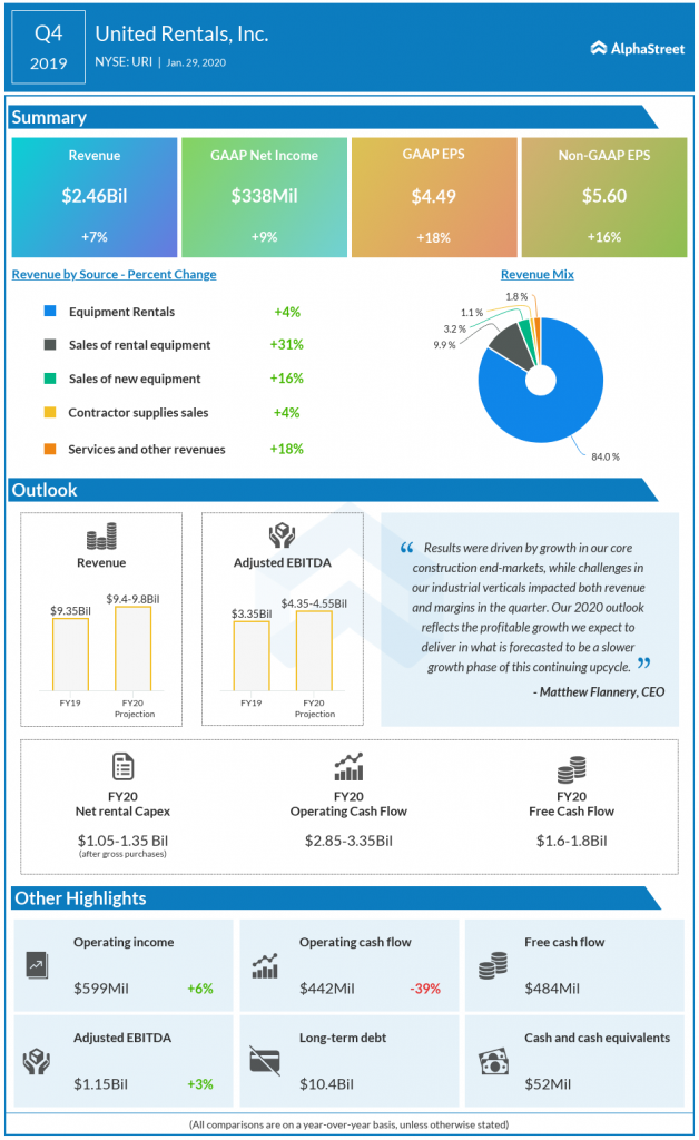 United Rental Q4 2019 earnings infographic