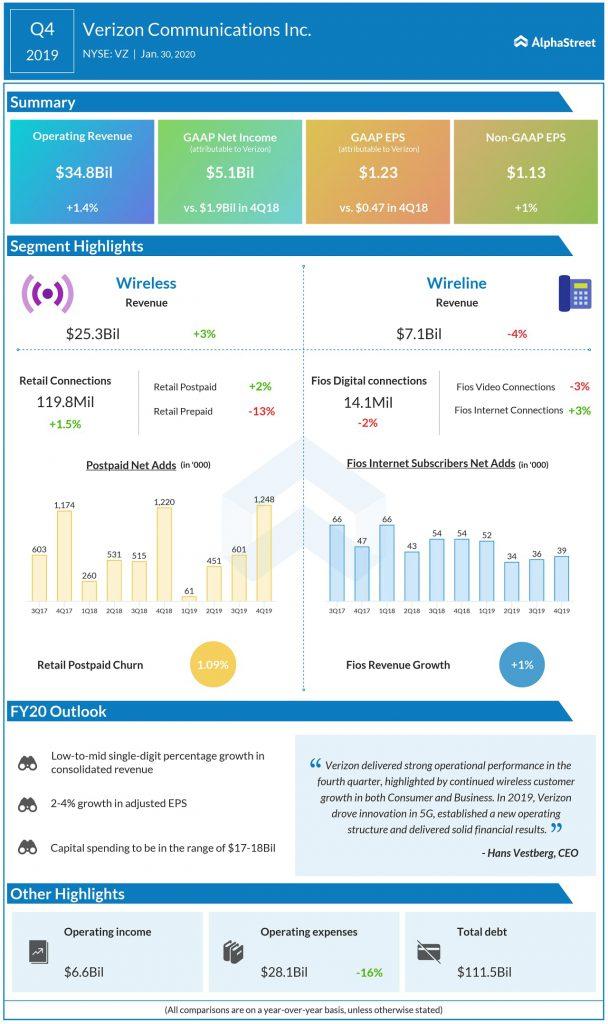 Verizon Communications (VZ) Q4 2019 earnings infograph