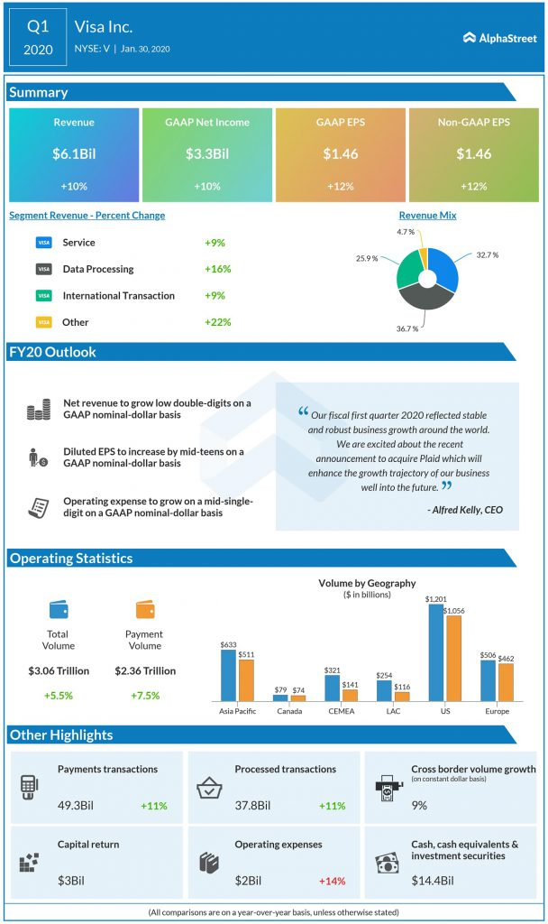Visa (V) Q1 2020 earnings infograph