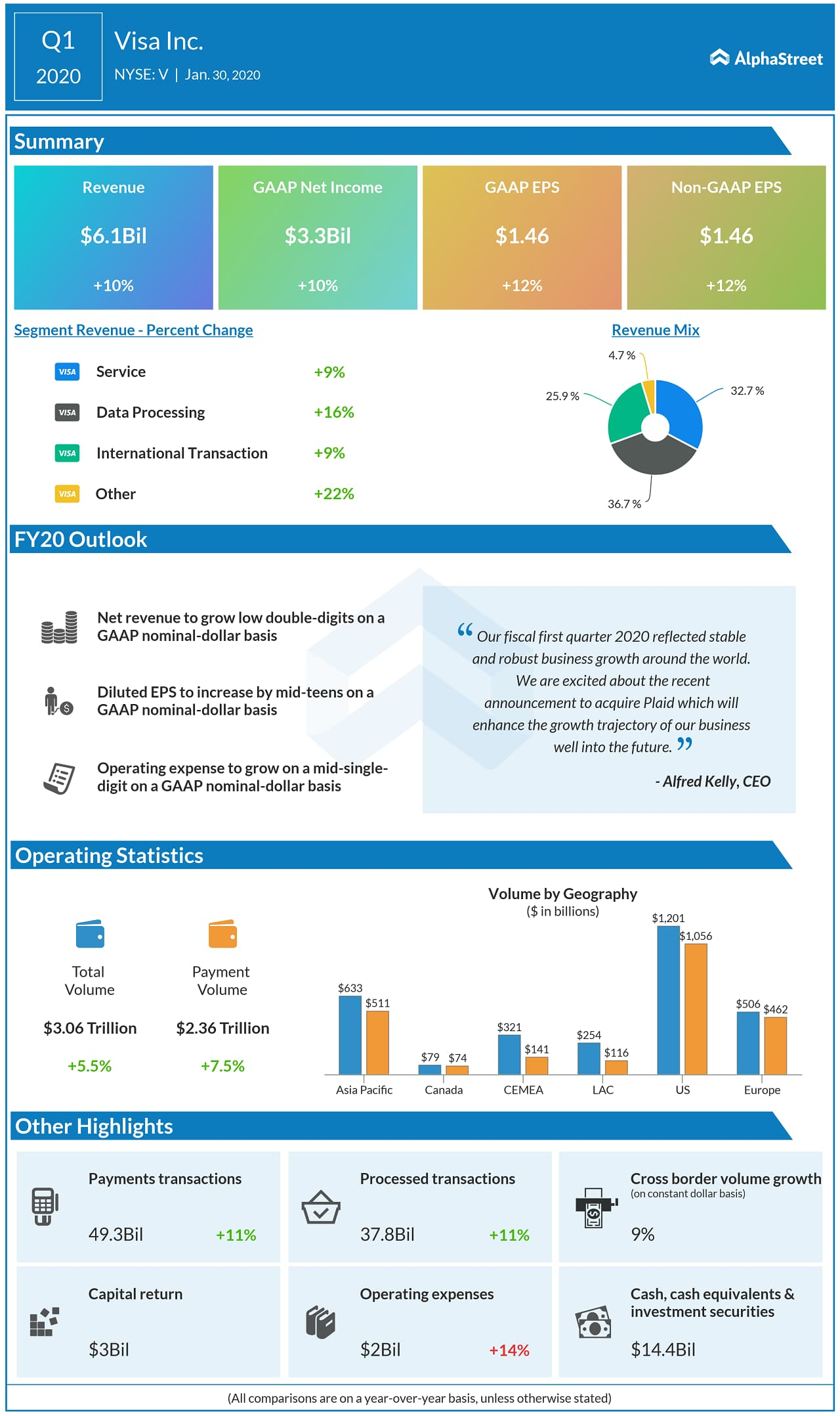 Visa (V) Q1 2020 earnings infograph
