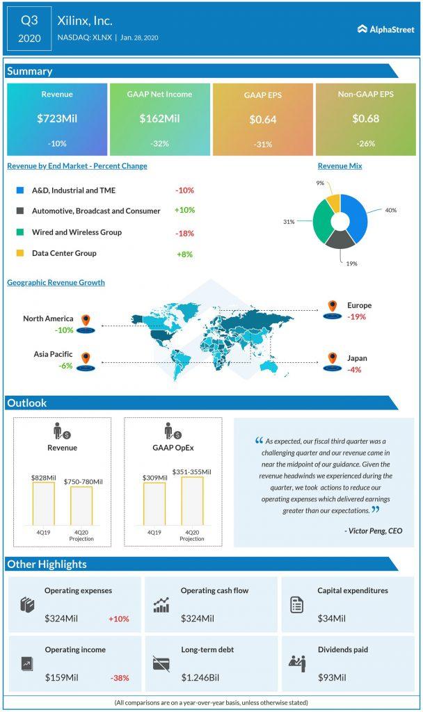 Xilinx (XLNX) Q3 2020 earnings infograph