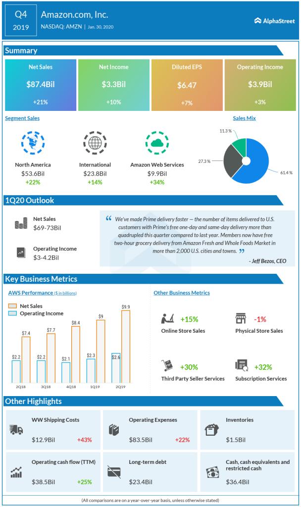 amazon Q4 2019 earnings infographic