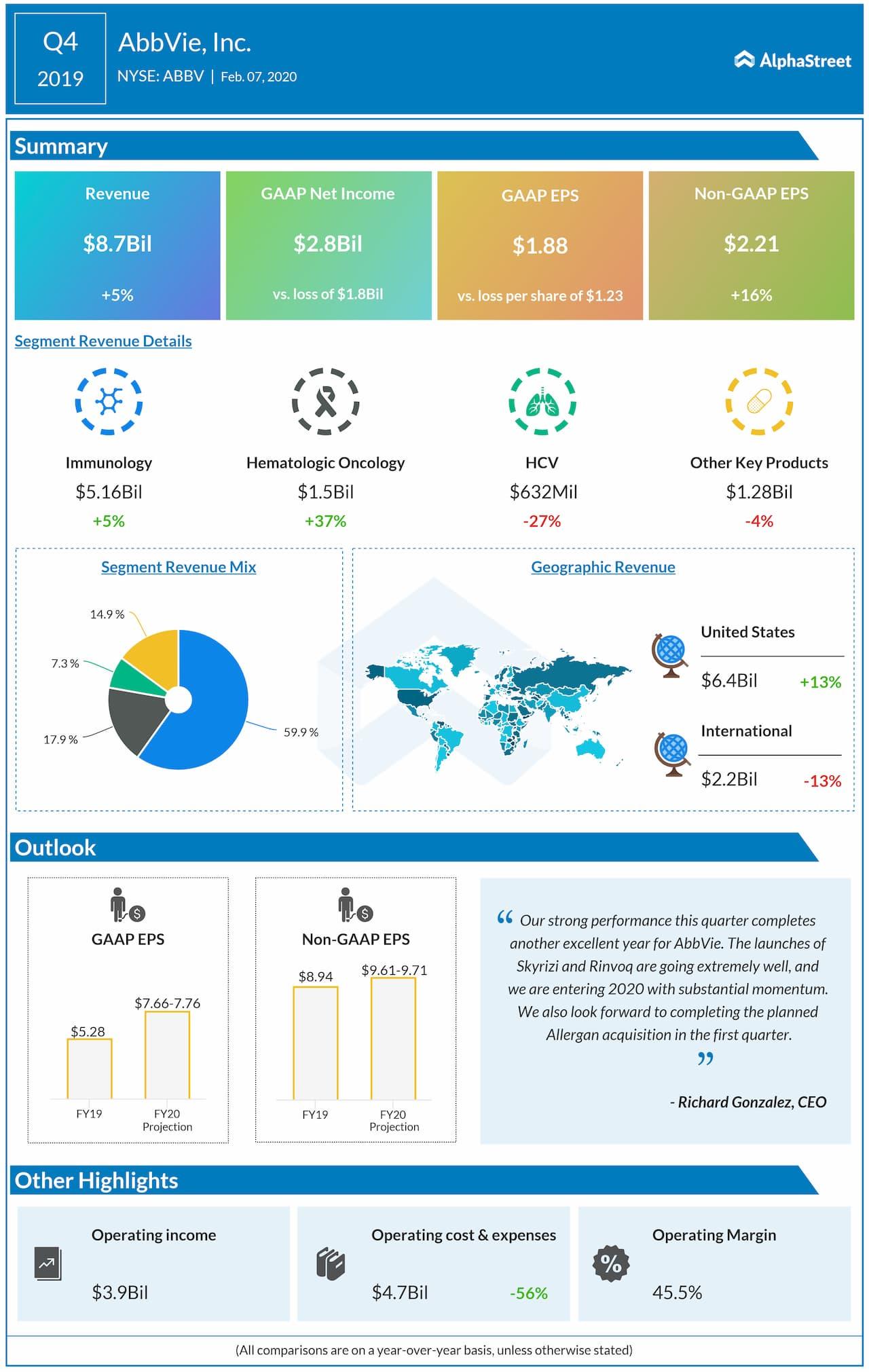 AbbVie tops Q4 2019 revenue and earnings estimates