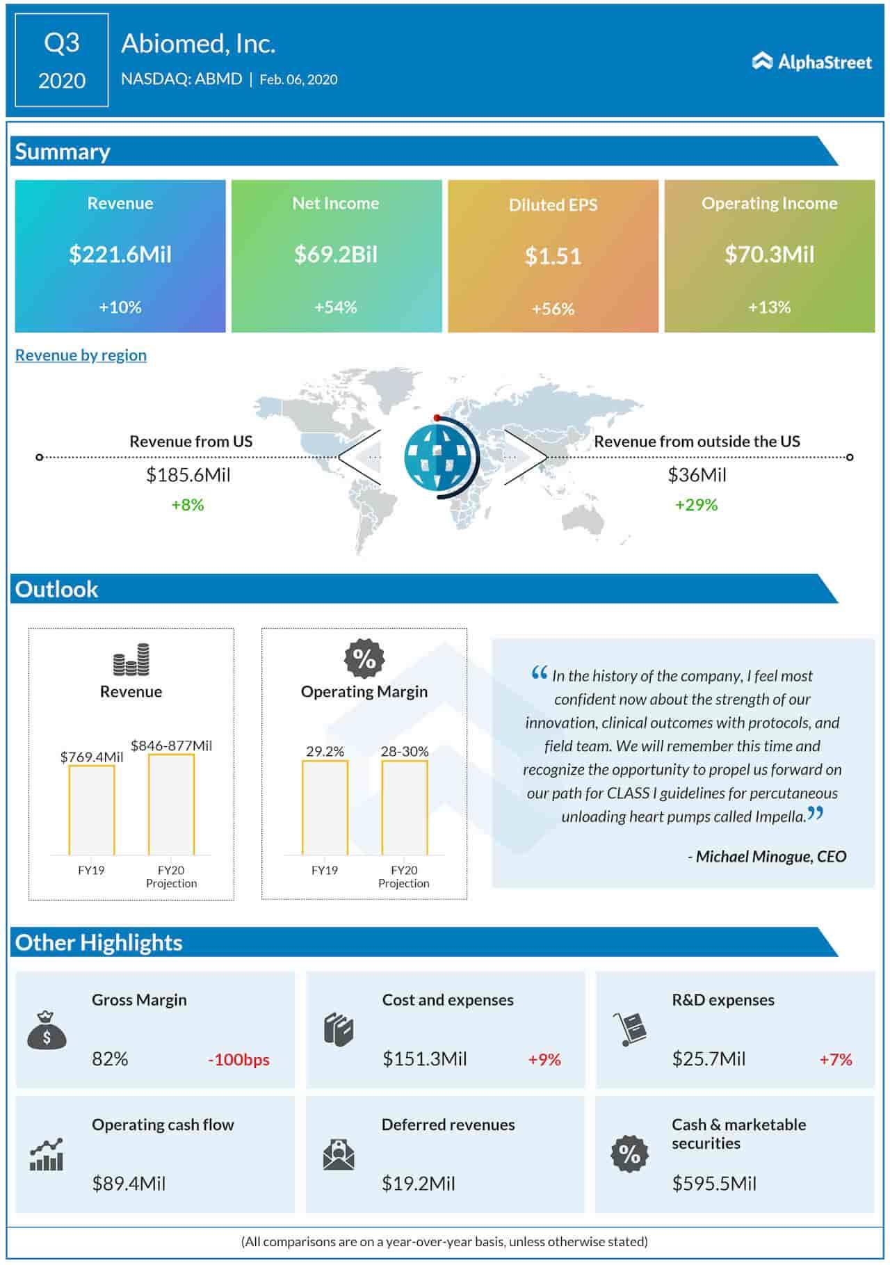 Abiomed, Inc. (NASDAQ: ABMD): Q3 2020 Earnings Snapshot