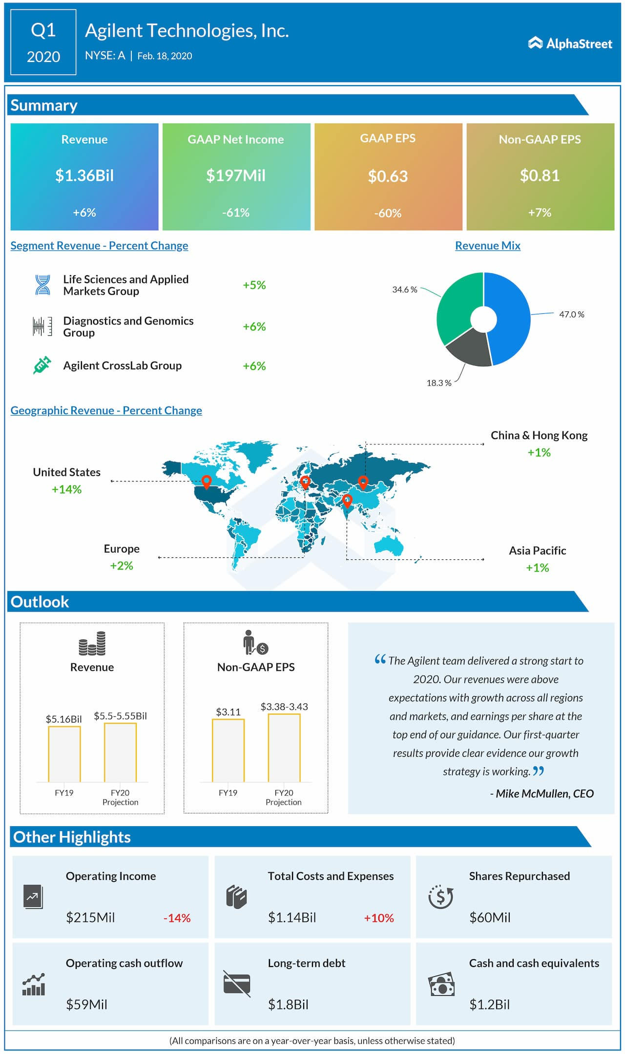 Agilent Technologies (A) Q1 2020 earnings snapshot