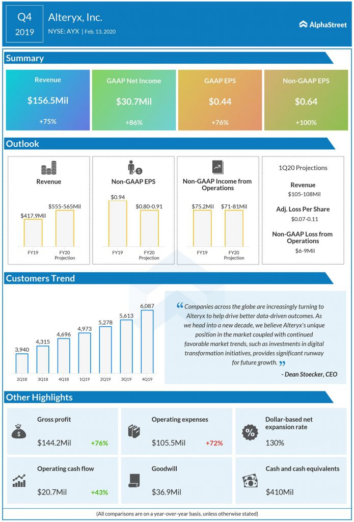 Alteryx Q4 2019 earnings