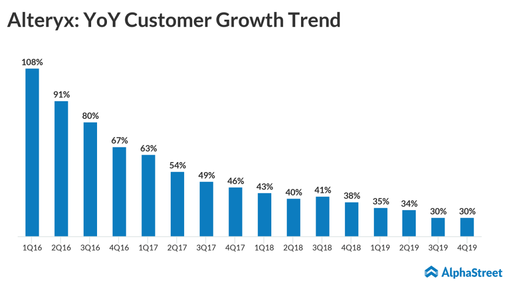 Alteryx YoY customer growth trend