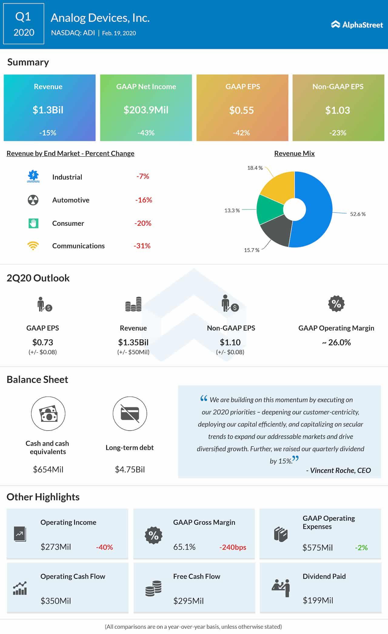 Analog Devices Inc. (NASDAQ: ADI): Q1 2020 Earnings Snapshot