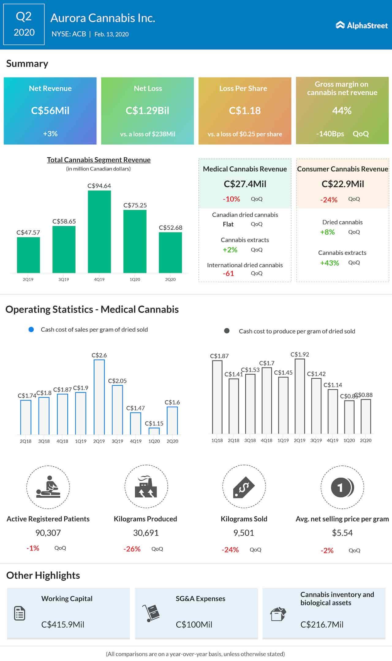 Aurora Cannabis (ACB) reports wider Q2 loss; launches Cannabis 2.0 in Canada