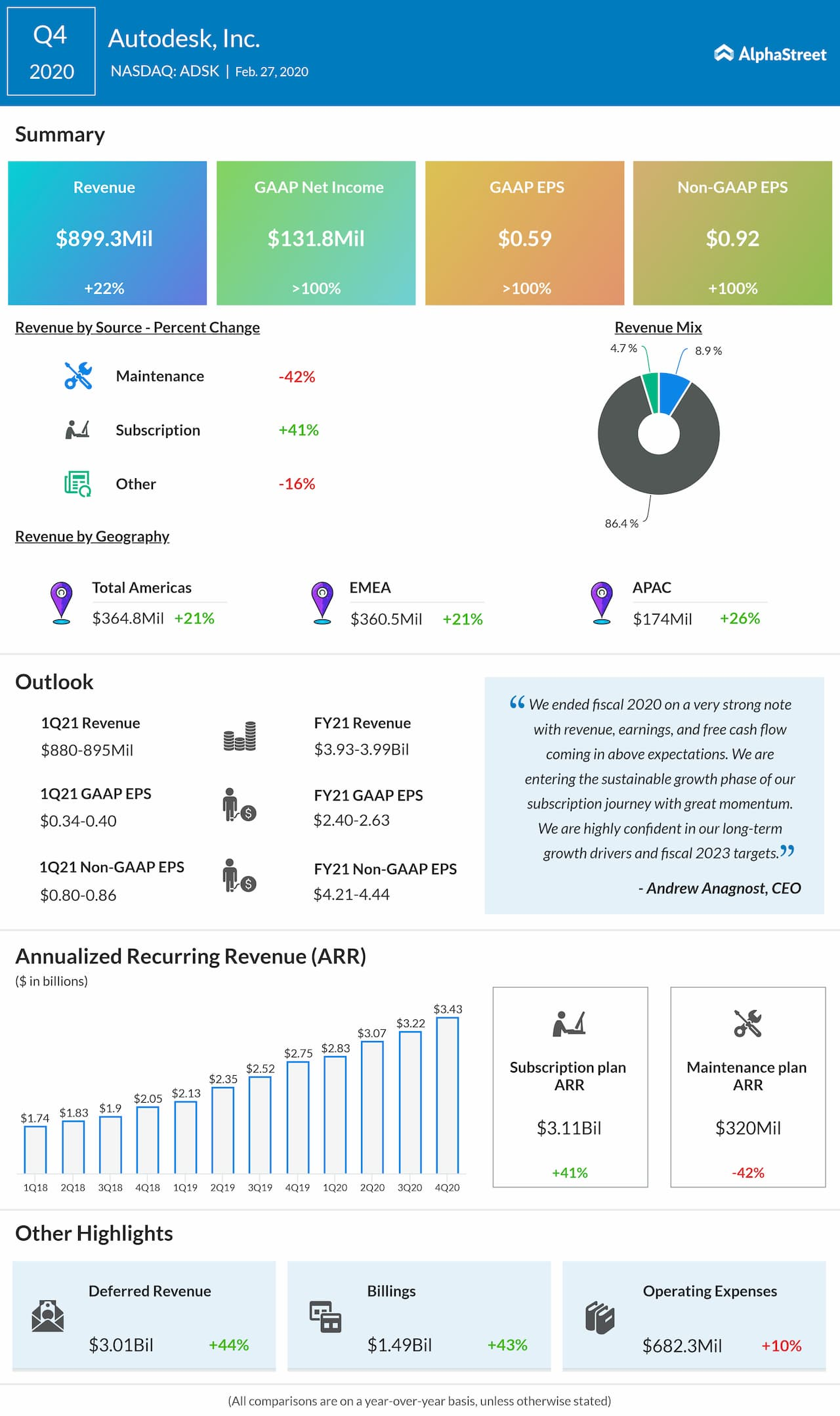 Autodesk (ADSK) Q4 2020 earnings snapshot