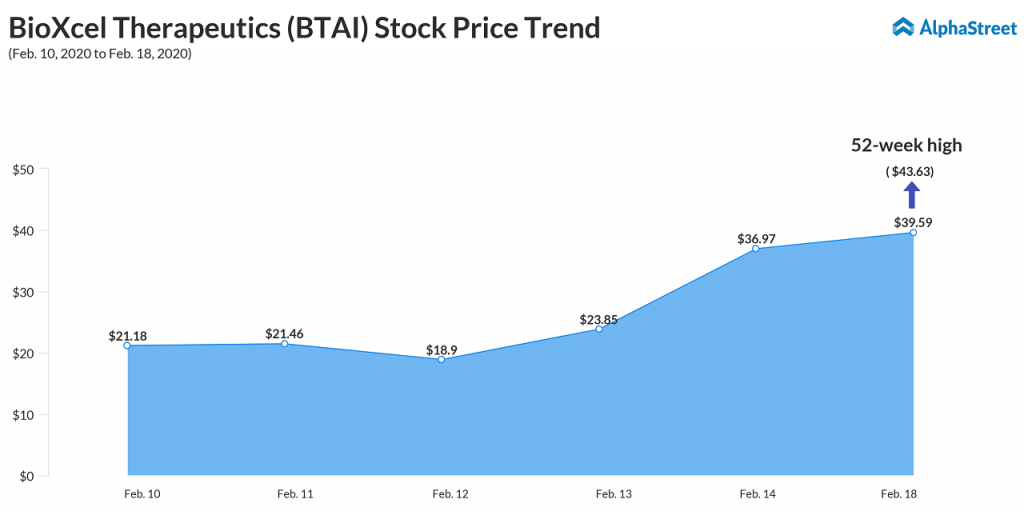 BioXcel Therapeutics (BTAI) stock price reaches 52-week high