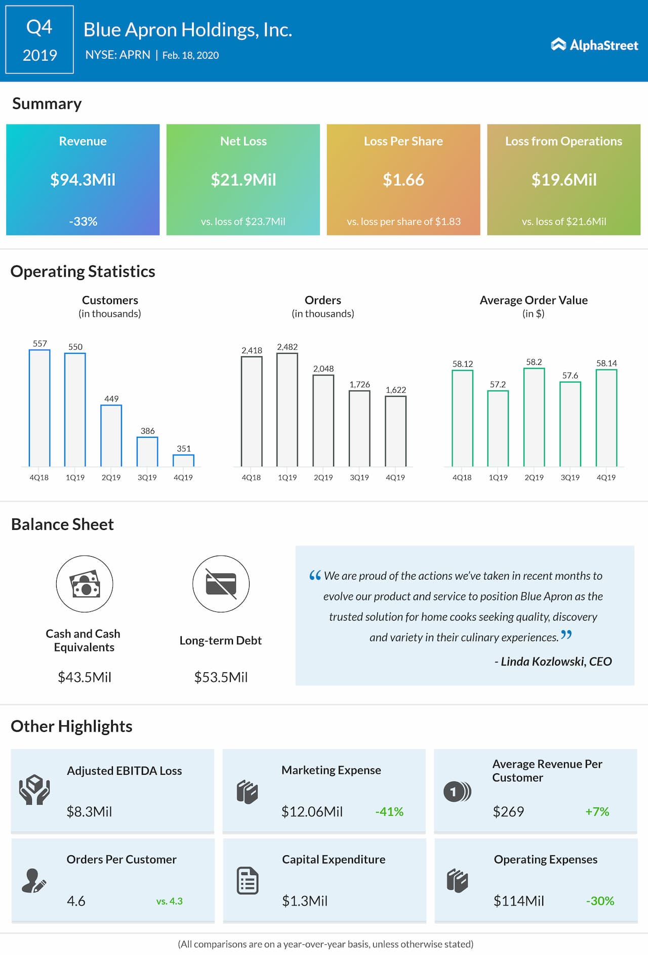 Blue Apron Holdings (APRN) Q4 2019 earnings review