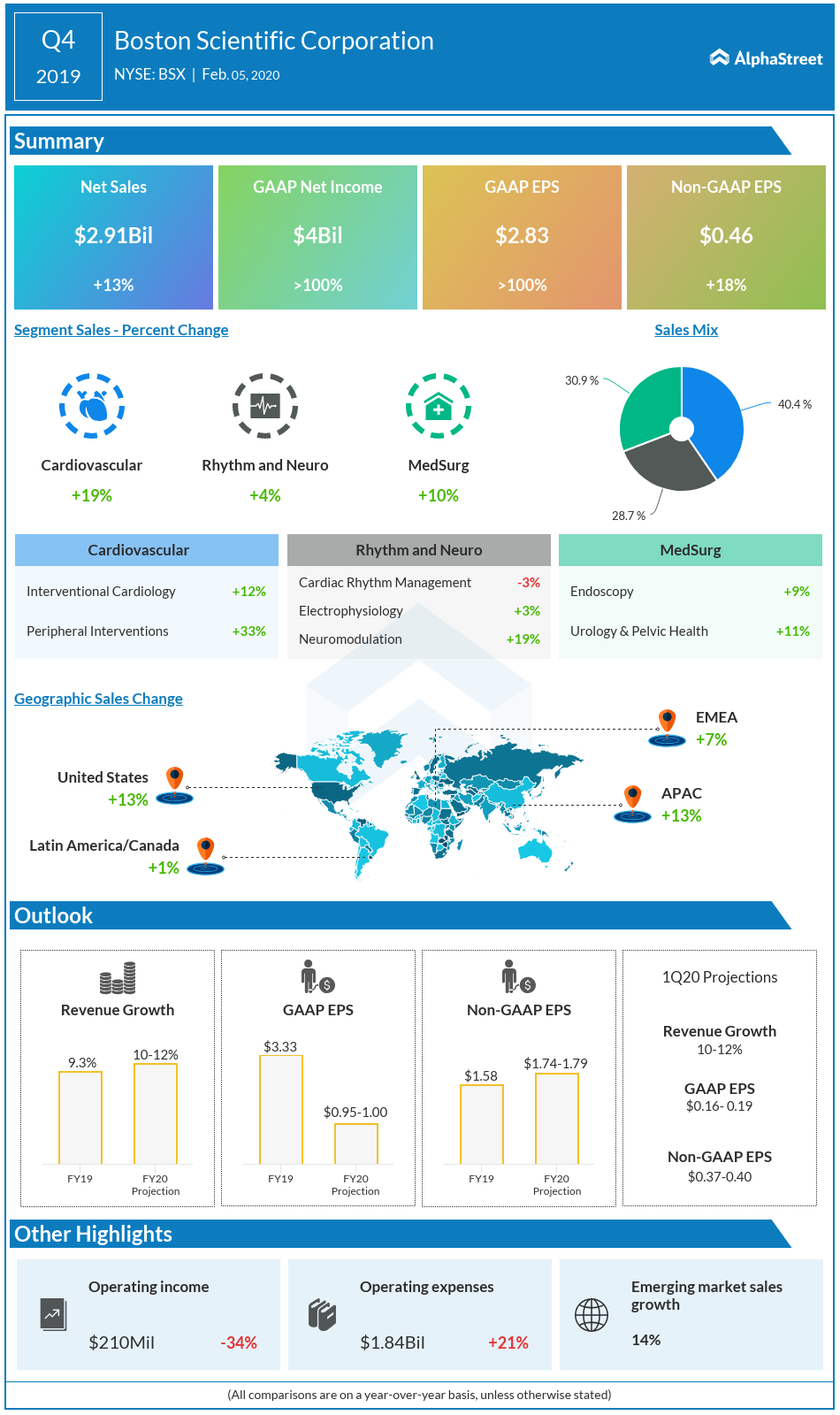 Boston Scientific Q4 2019 earnings infographic