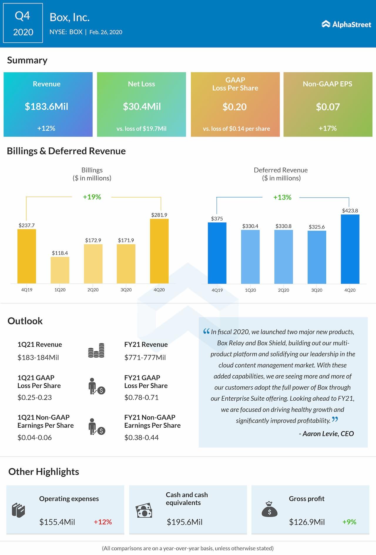 Box Inc. (BOX) Q4 2020 earnings review