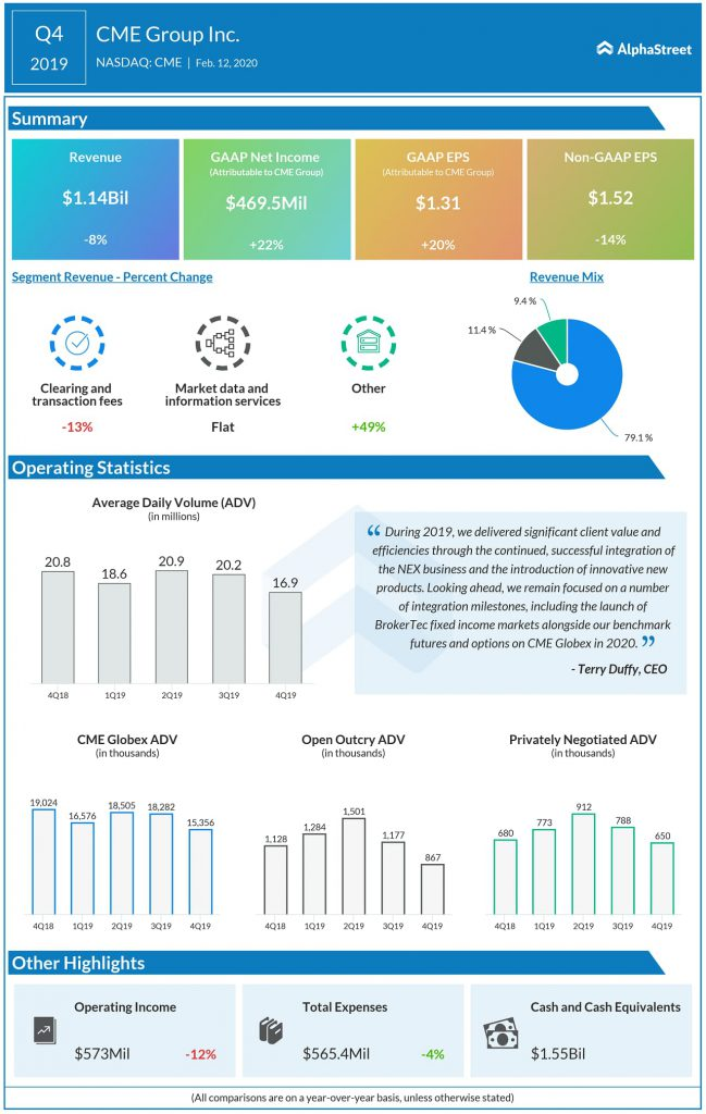CME Group (CME) Q4 2019 earnings infograph
