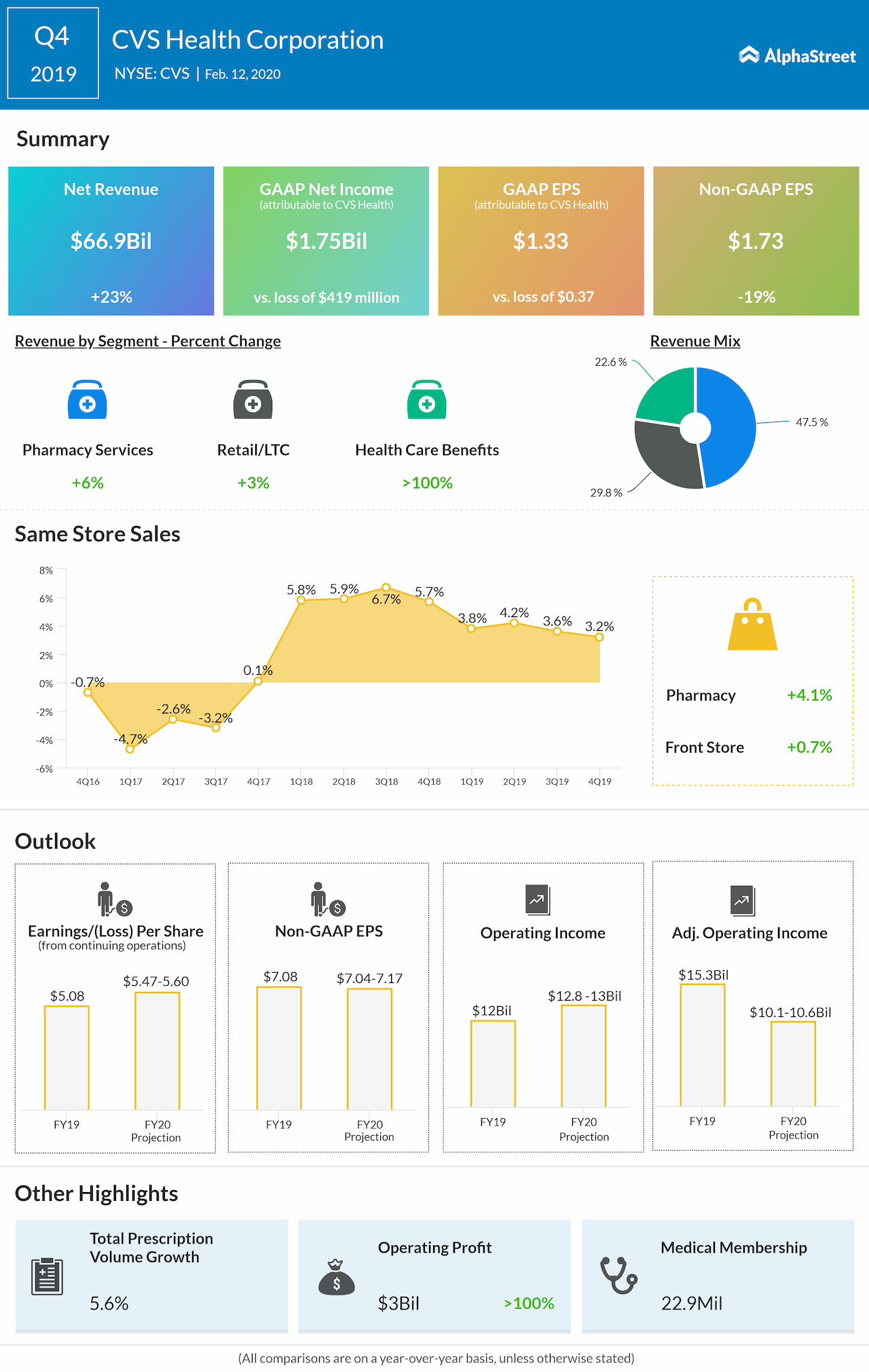CVS health Q4 2019 earnings infographic