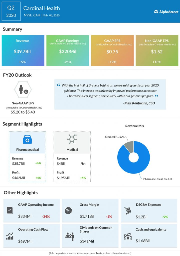Cardinal Health (CAH) Q2 2020 earnings infograph