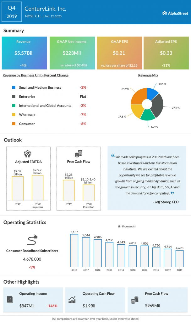 CenturyLink (CTL) Q4 2019 earnings infograph