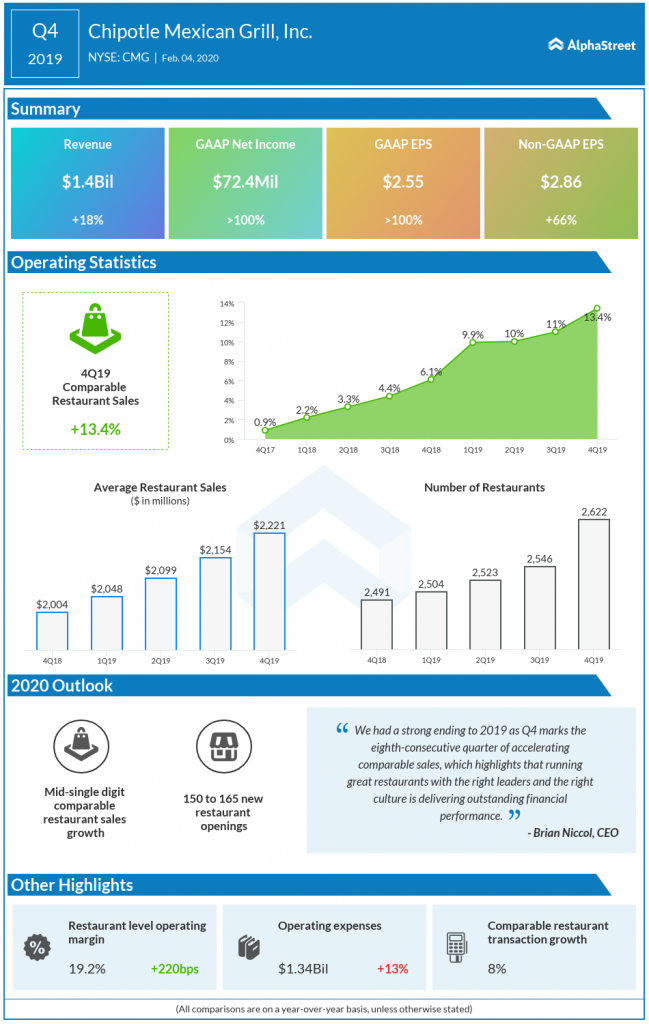 Chipotle Mexican Grill Q4 2019 earnings infographics