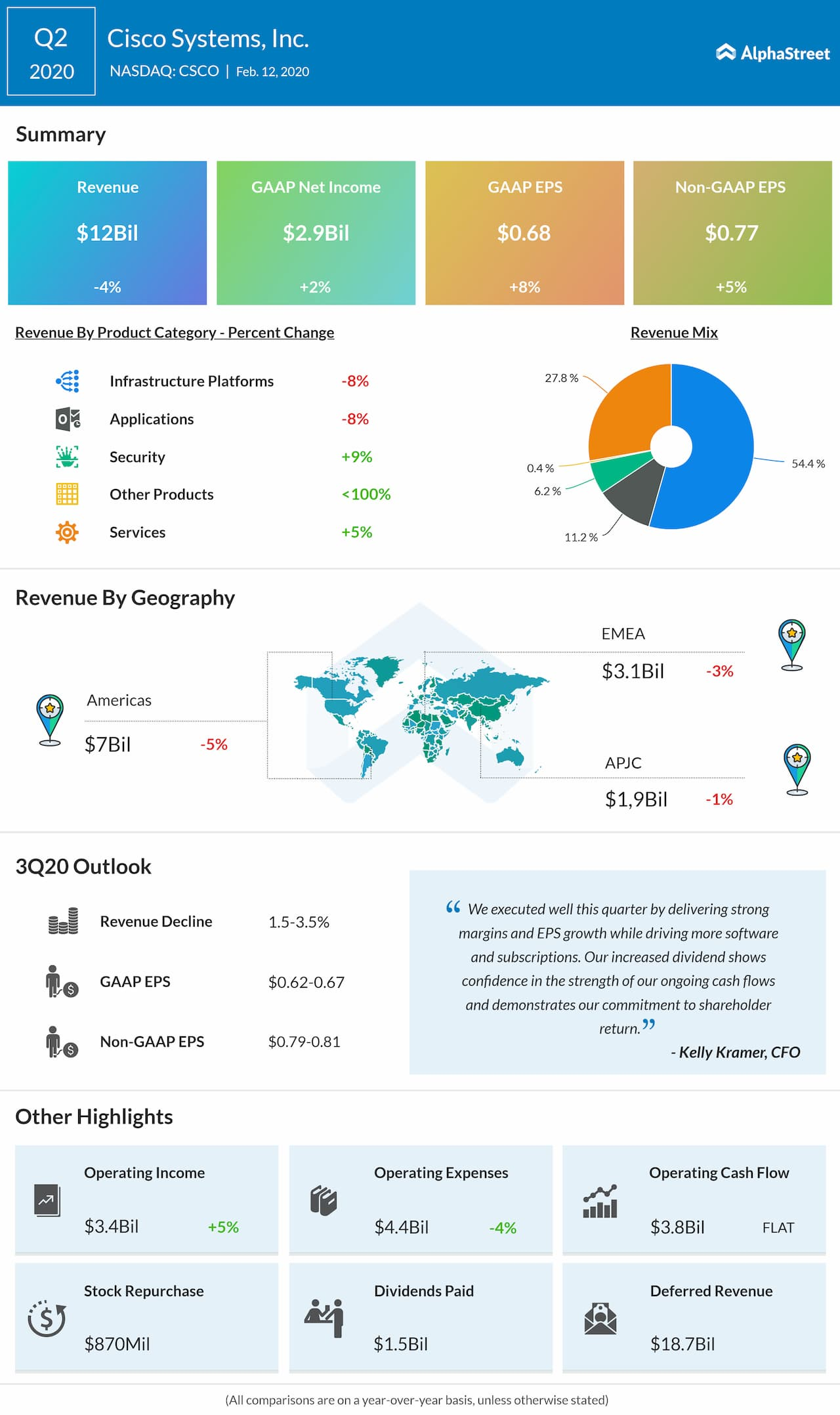 Cisco Systems (CSCO) Q2 2020 Earnings Review