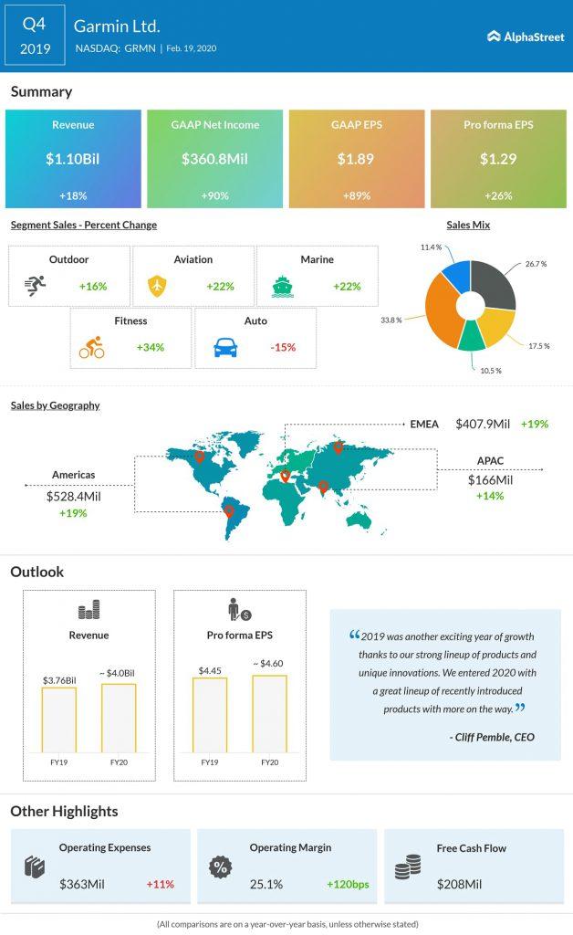 Garmin (GRMN) exceeds Q4 2019 earnings, revenue estimates; FY20 guidance above market views