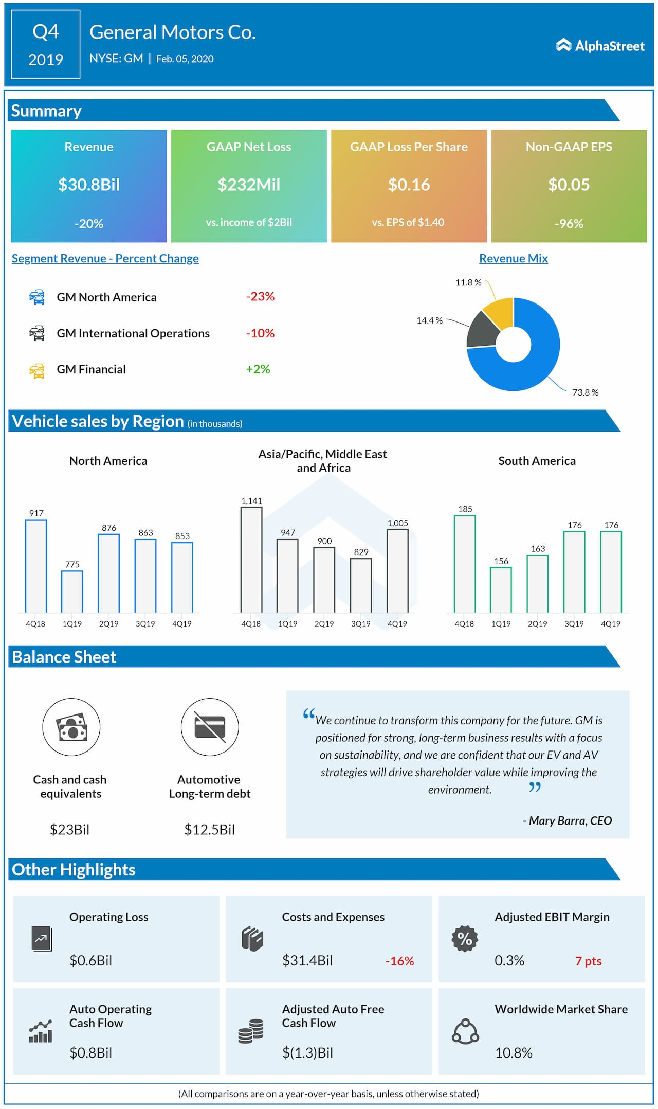 General Motors reports Q4 2019 earnings results