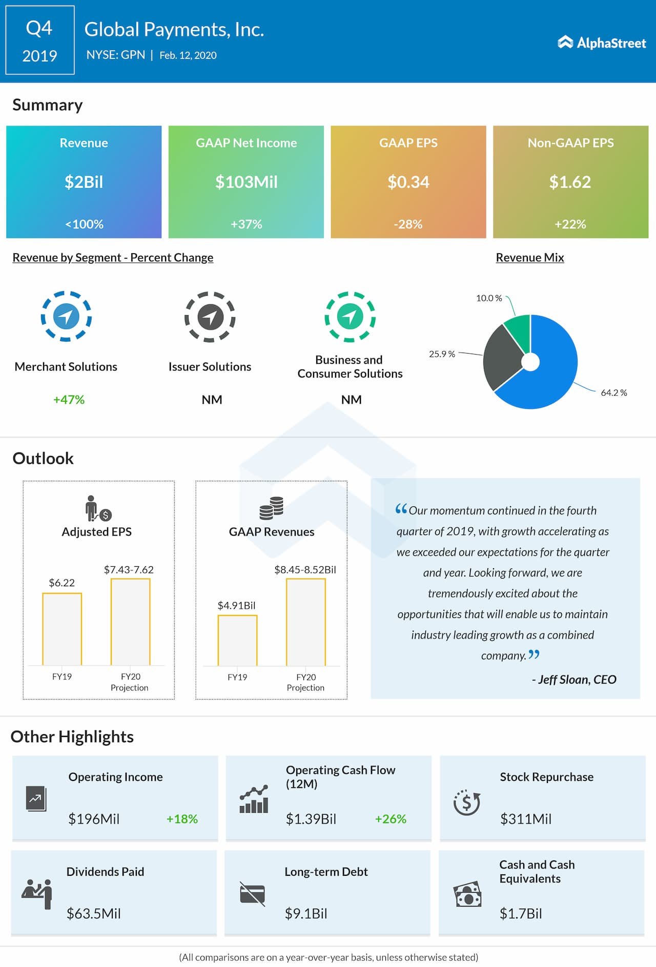 Global Payments (GPN) Q4 2019 earnings snapshot