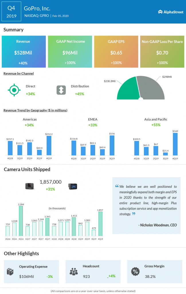 GoPro Q4 2019 earnings results