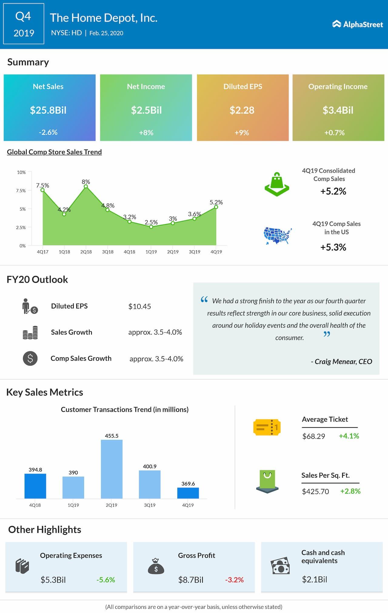 Home Depot beats Q4 2019 revenue and earnings estimates