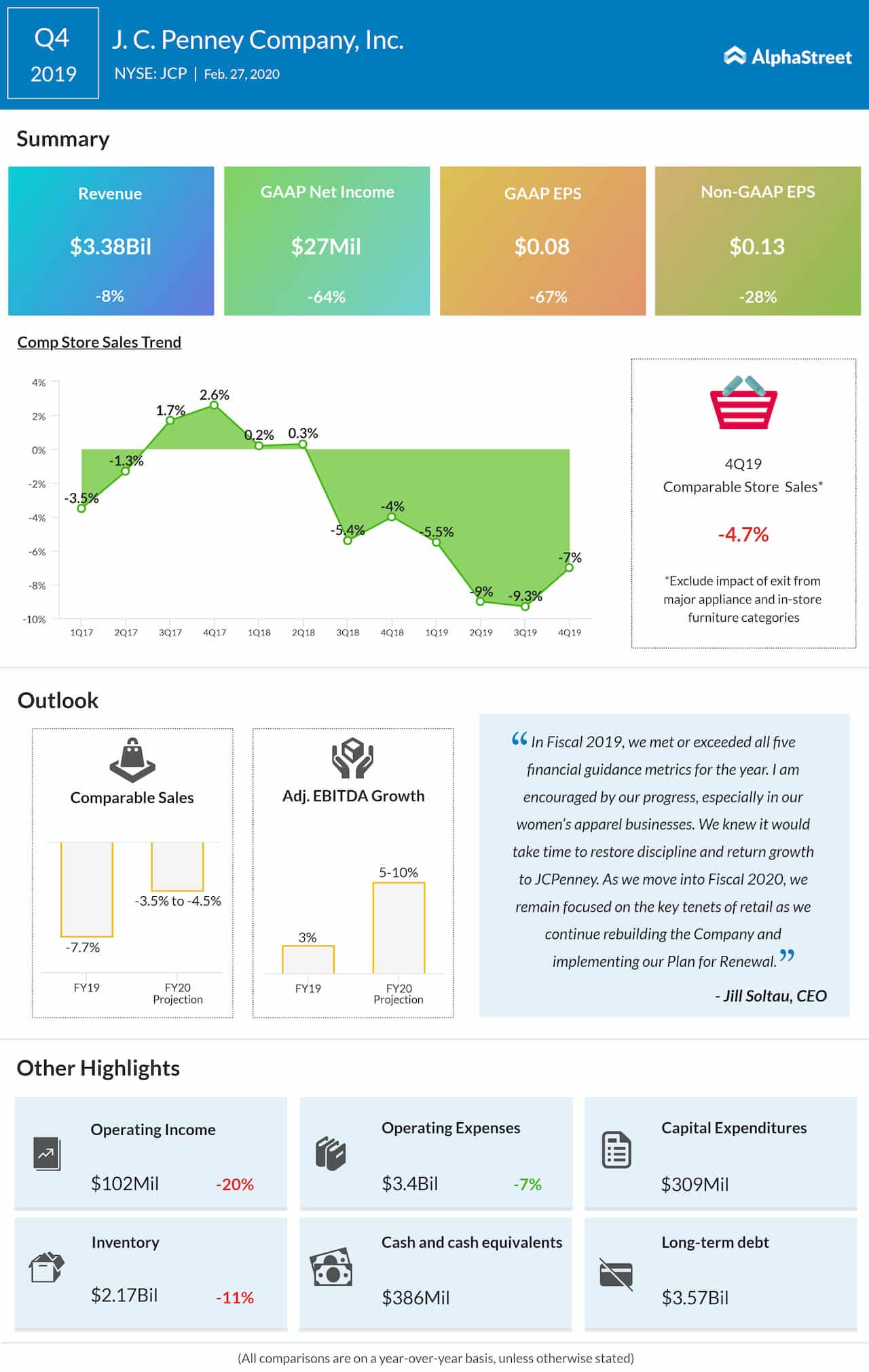 JC Penney Company (NYSE: JCP) Q4 2019 Earnings Snapshot