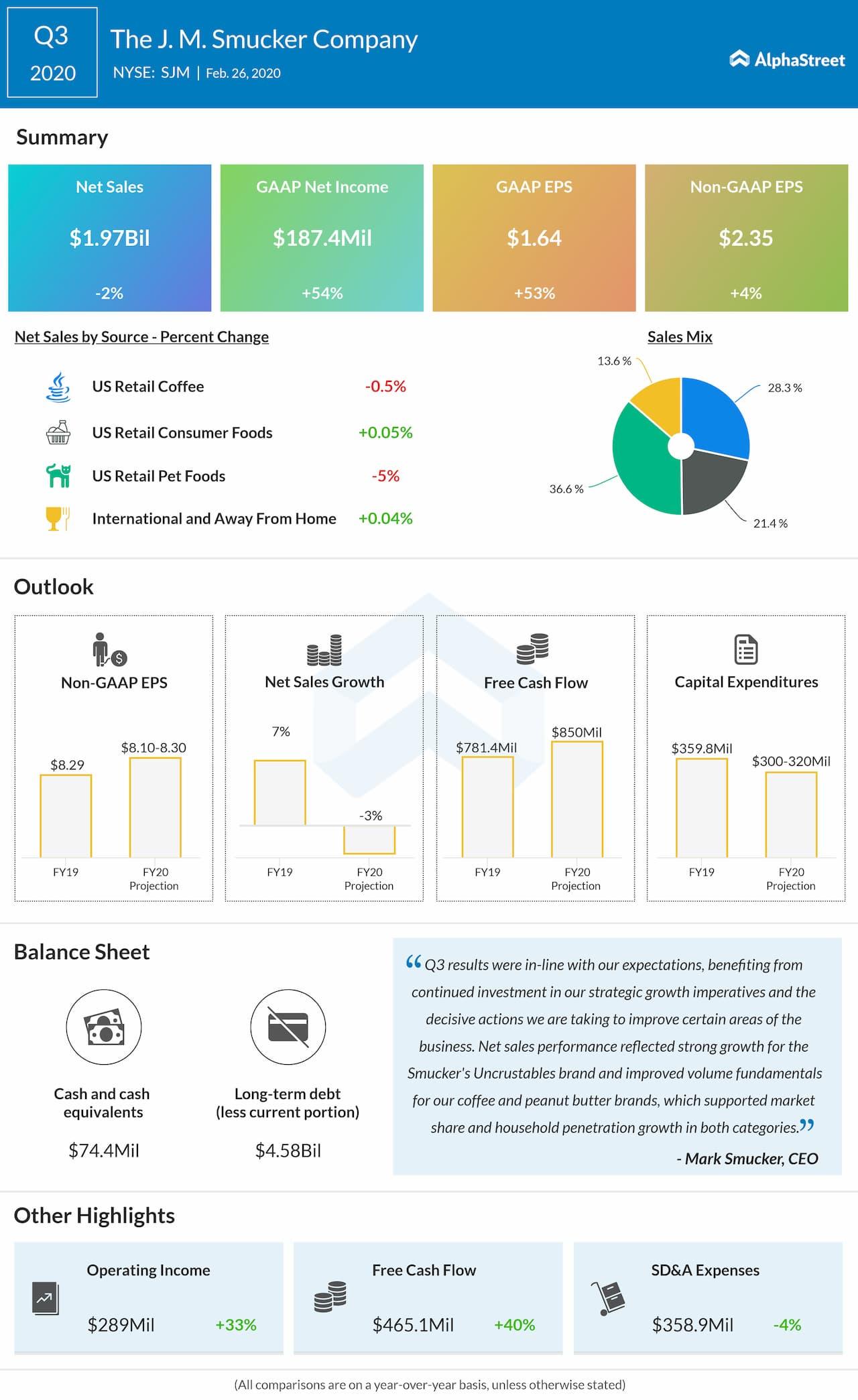JM Smucker (SJM) Q3 2020 earnings snapshot