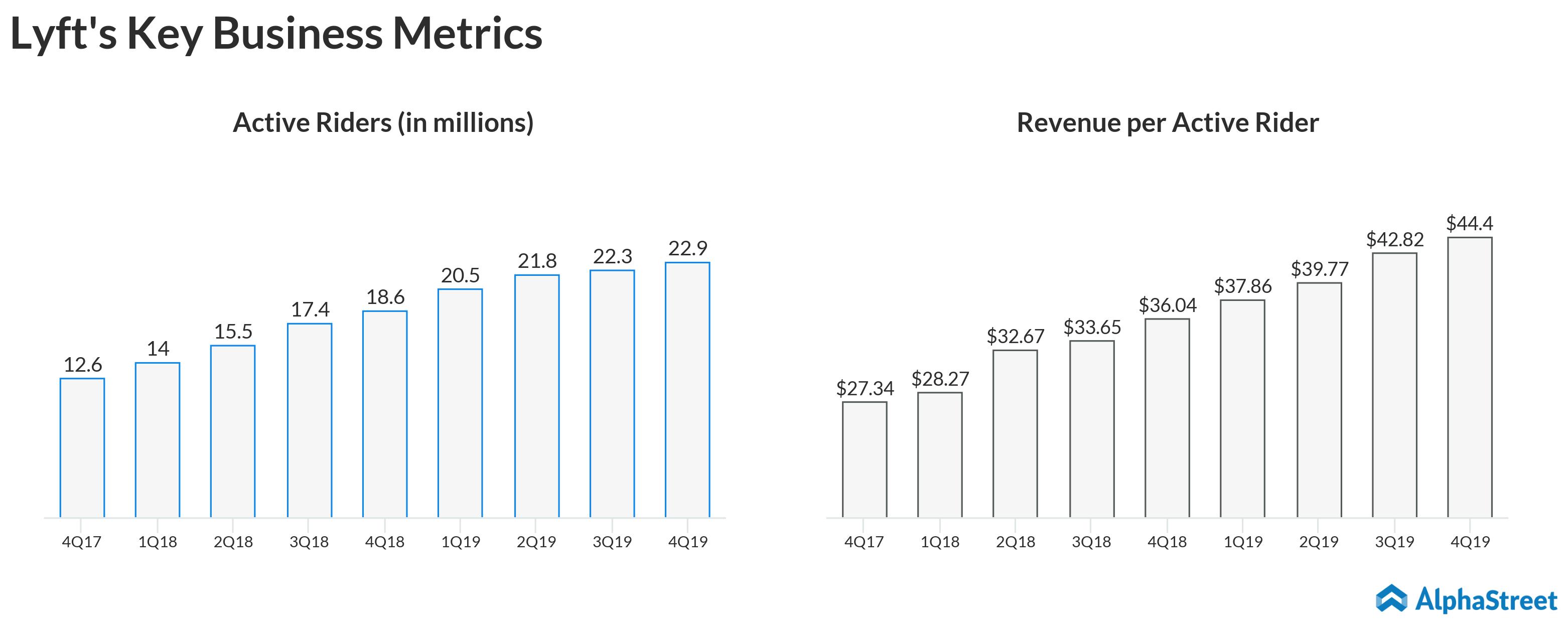 Lyft (LYFT) Q4 revenue surges on strong rider growth; beats estimates