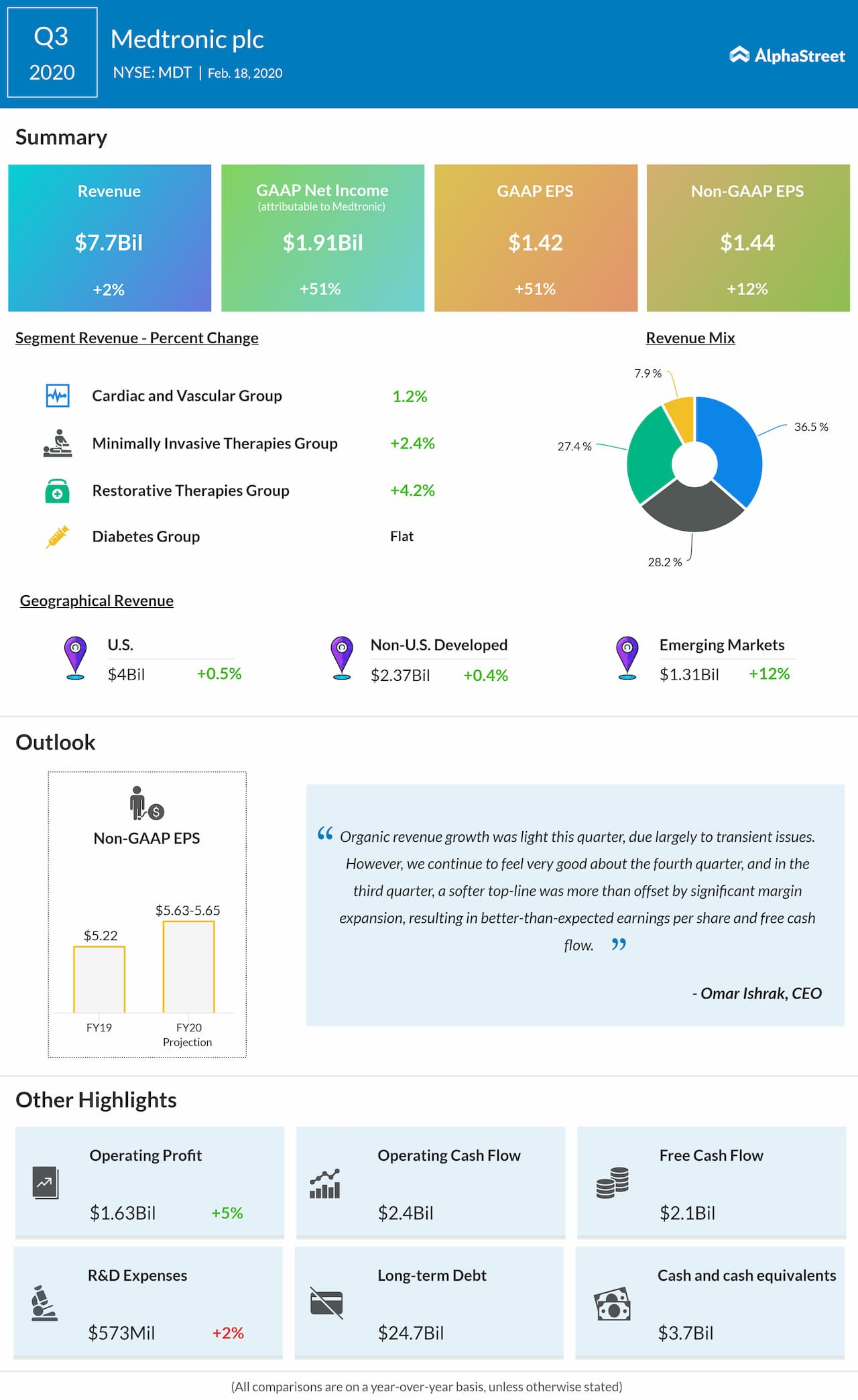 Medtronic (MDT) reports Q3 2020 earnings results