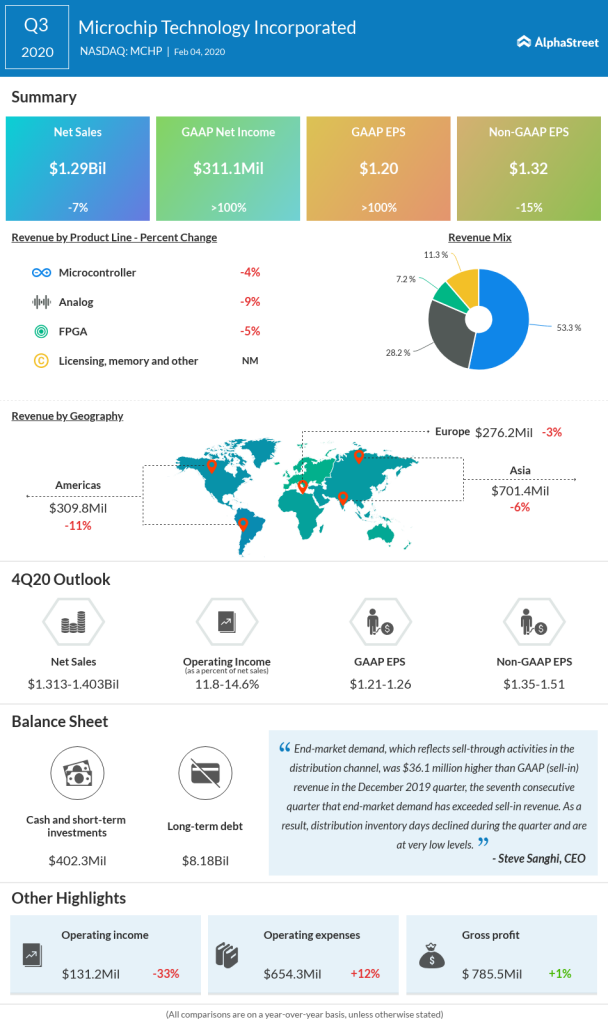 Microchip Technology Q3 2020 earnings snapshot