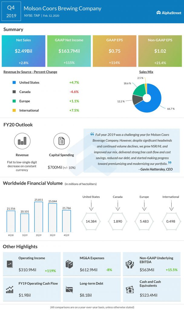Molson Coors Brewing (TAP) Q4 2019 earnings infograph