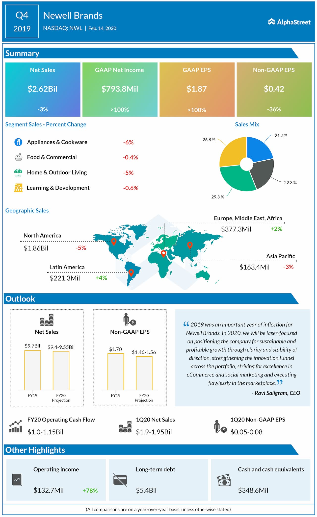 Newell Brands (NWL) Q4 2019 earnings snapshot
