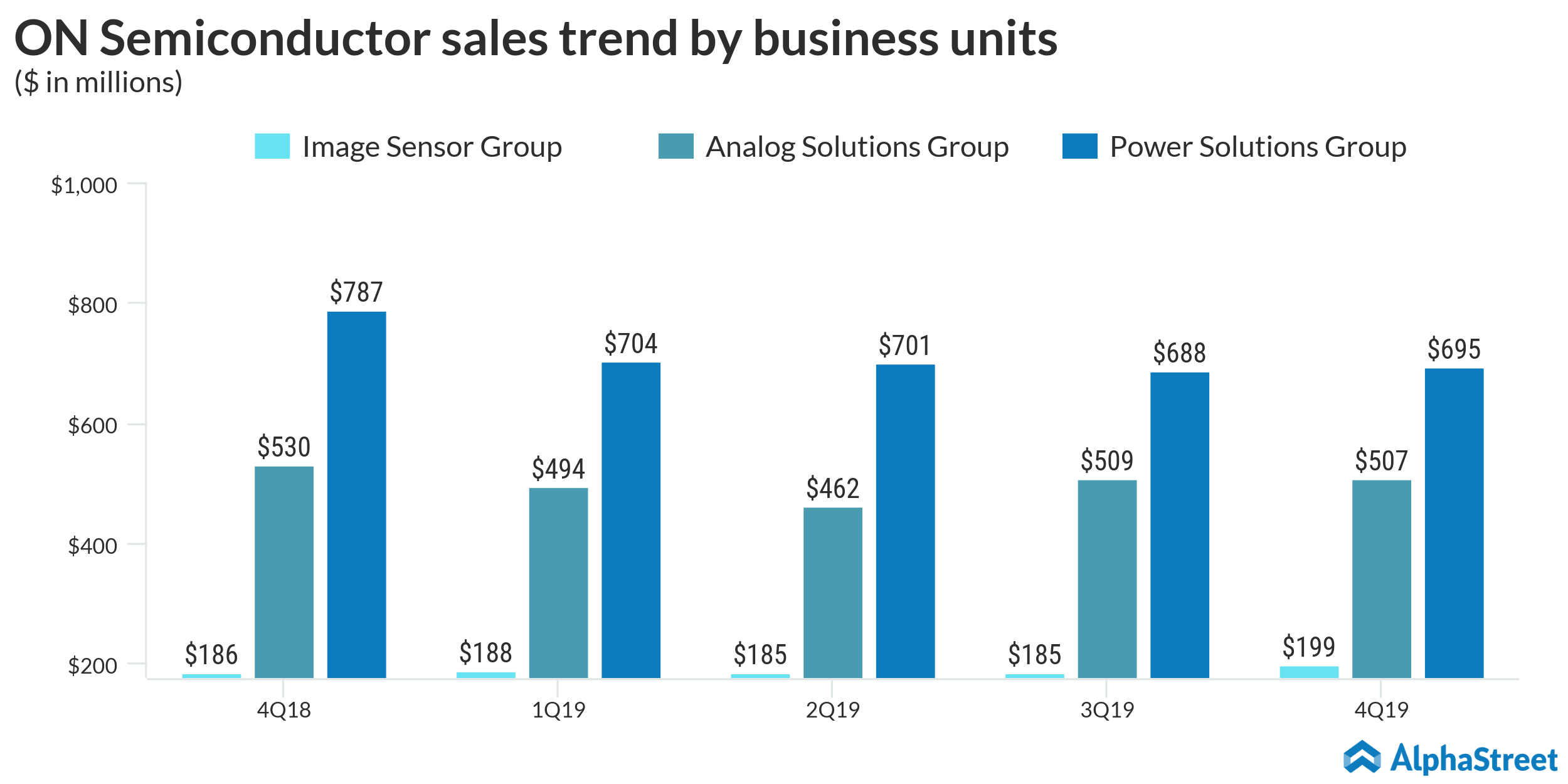 ON Semiconductor sales trend by business units