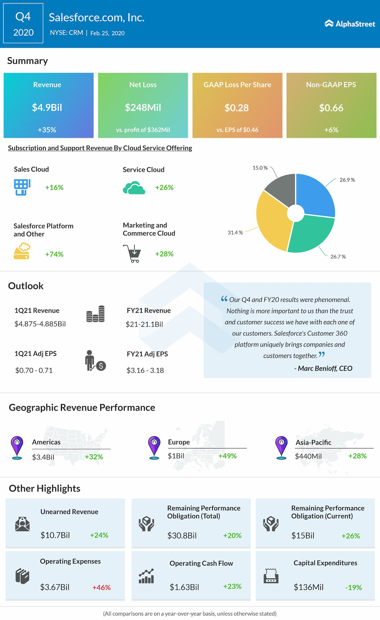 Salesforce.com (CRM) Q4 2020 earnings review